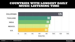 Philippines có thời gian nghe nhạc trung bình hàng ngày cao nhất thế giới