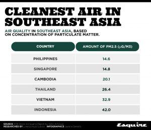 Không khí Philippines sạch nhất Đông Nam Á